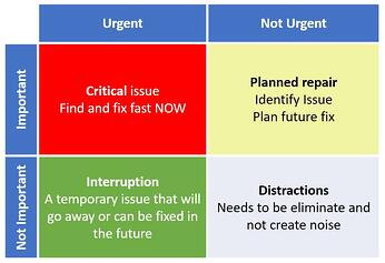 SAP Eisenhower matrix.jpg