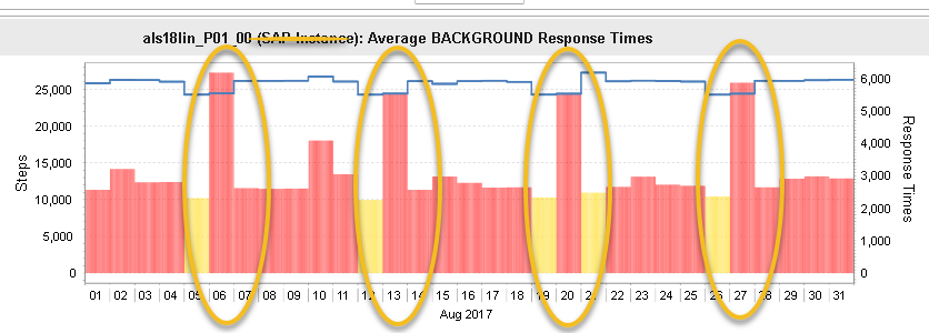 SAP instance response time