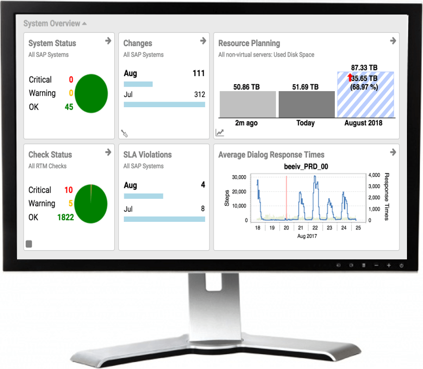 SAP performance dashboard