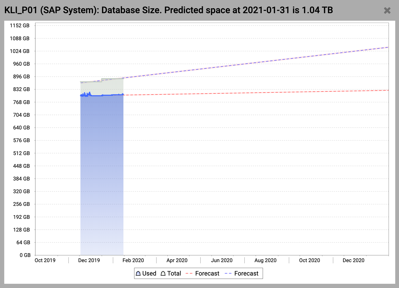 Predictive Analysis Details