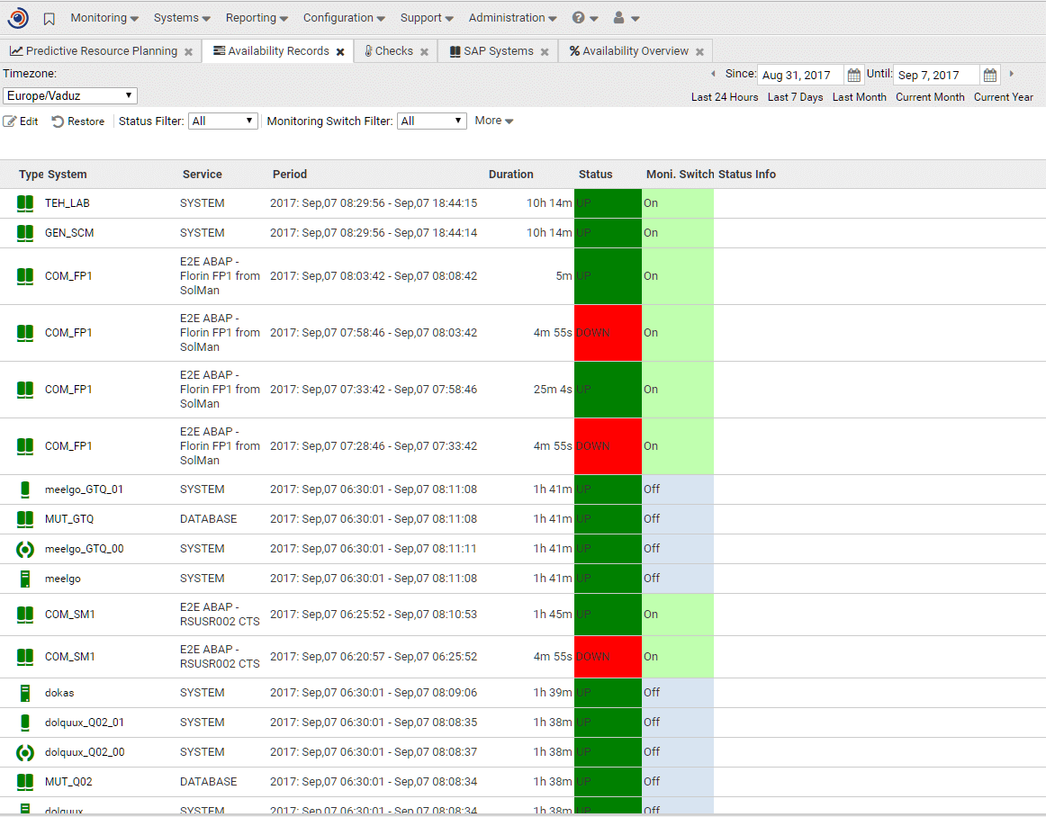 SAP systems availability