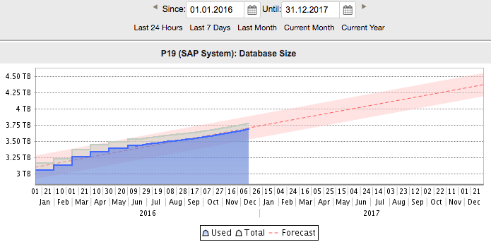 Predictive Analysis für SAP verfügbar